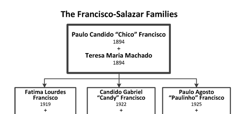 View the Francisco-Salazar Family Tree